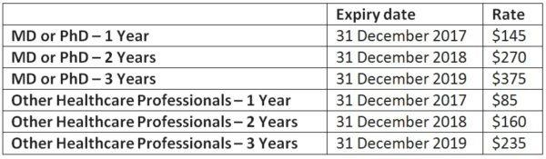 Individual Membership rates table - 2017